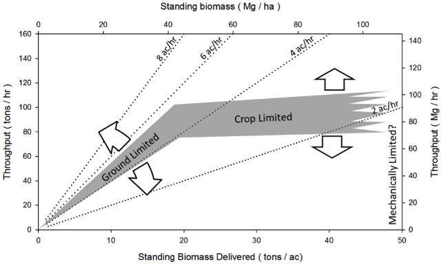 Figure 2: The throughput of the single-pass cut-and-chip harvesting system changes as the quantity of standing biomass of the willow crop changes.